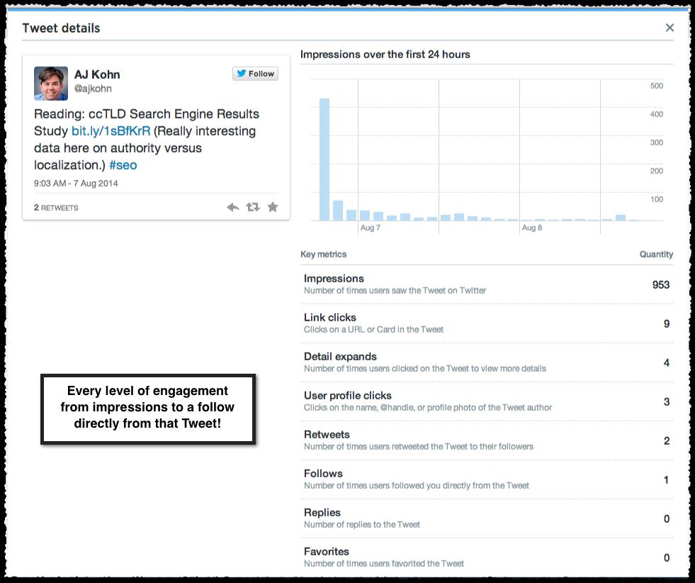 Twitter tweet analytics